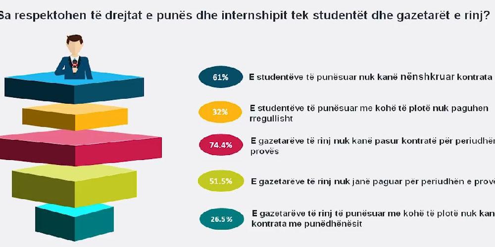 Studimi/Sa respektohen të drejtat e punës dhe internshipit për studentët dhe gazetarët e rinj në fushën e medias?
